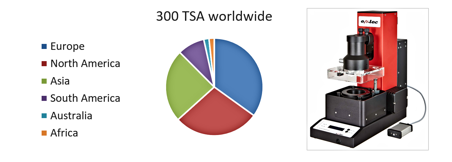 Diagram: worldwide distribution of the emtec TSA - Tissue Softness Analyzer
